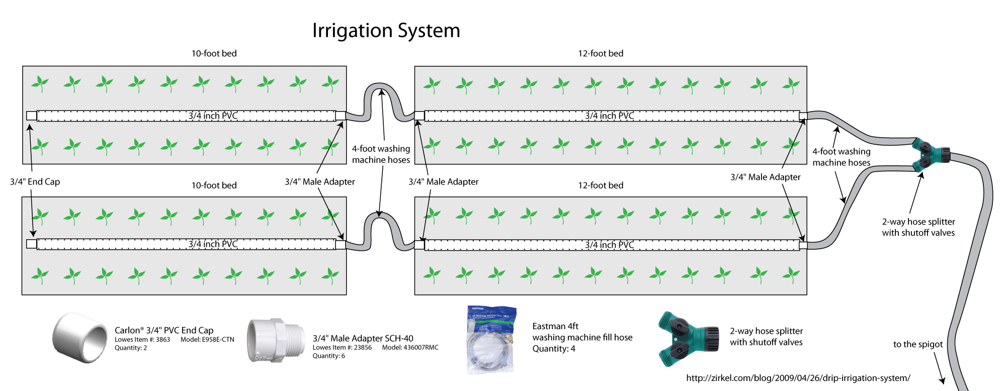 How To Design An Irrigation System At Home the first example system Irrigation System